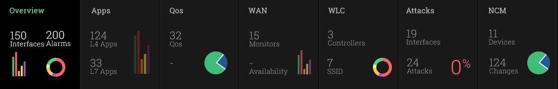 Krijg de beste combinatie van ANALYSE + CONTROLE met NetFlow Analyzer v12.3